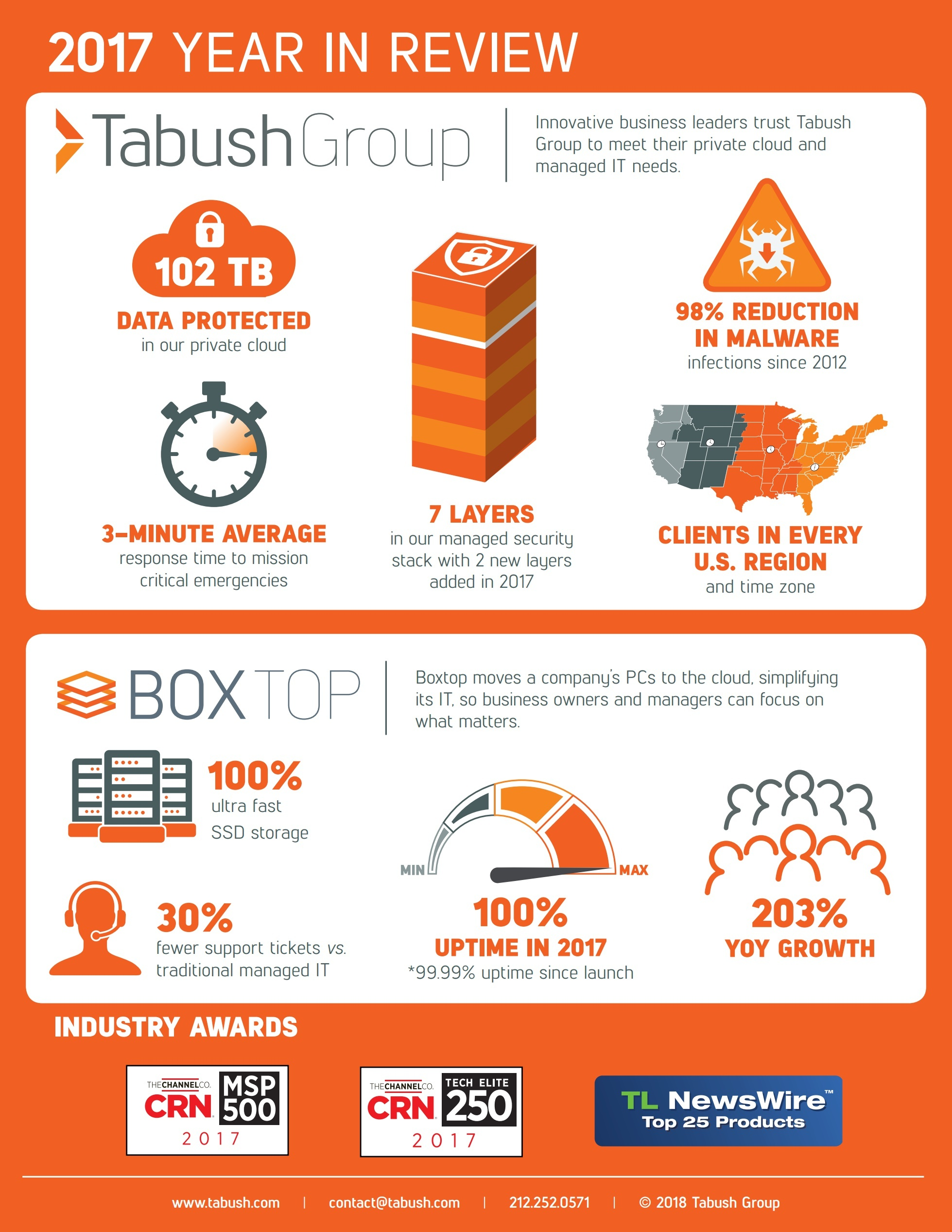 Tabush Group: 2017 by the Numbers