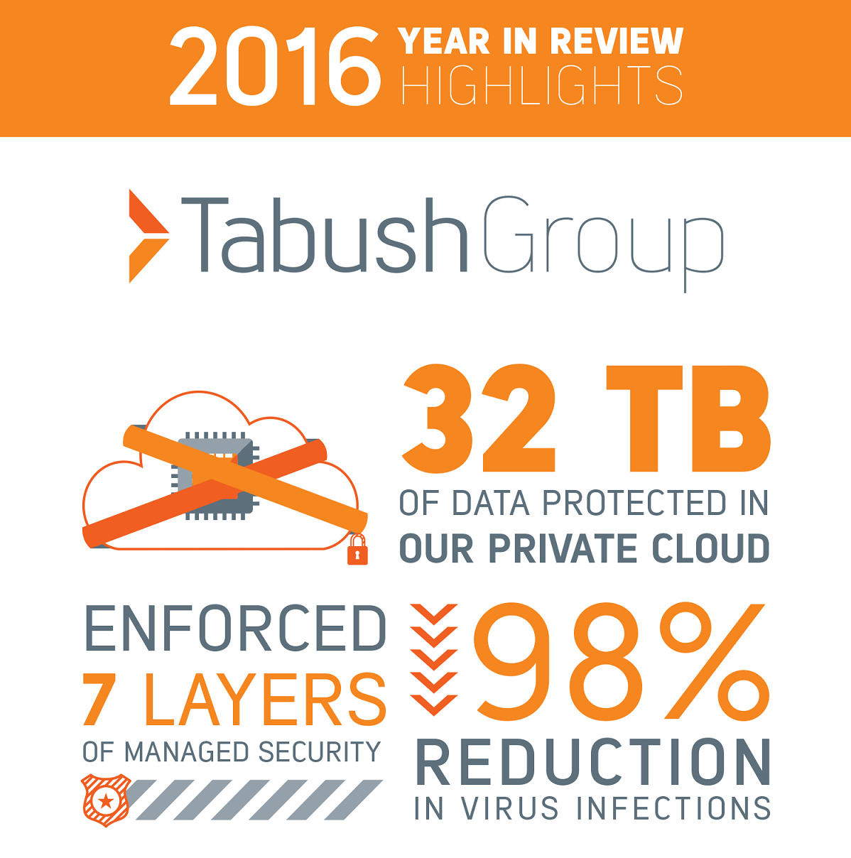 Highlights from 2016 [Infographic]